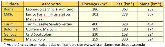 Programe sua viagem para Toscana