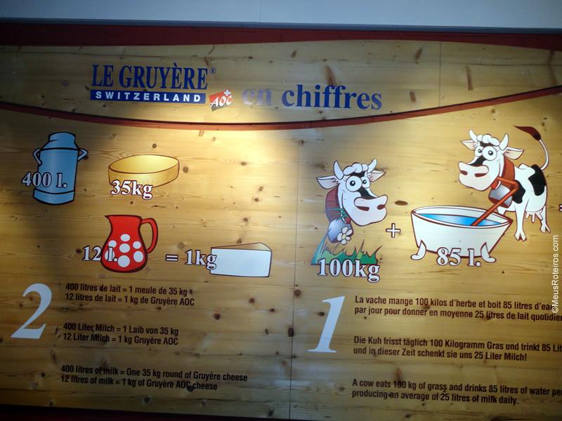 Quadro que explica um pouco da história do queijo Gruyères