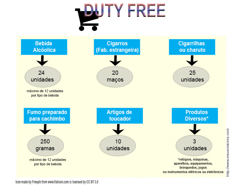 Limite_Produtos_DutyFree1