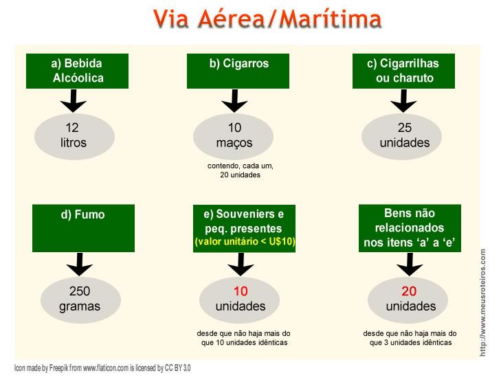 Limite_Produtos_Cota_ViaAereaMarinha