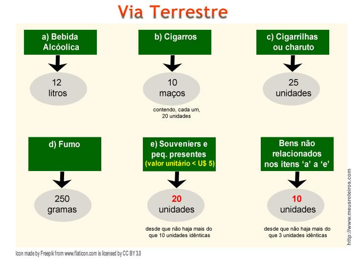 Limite_Produtos_Cota_Viaterrestre