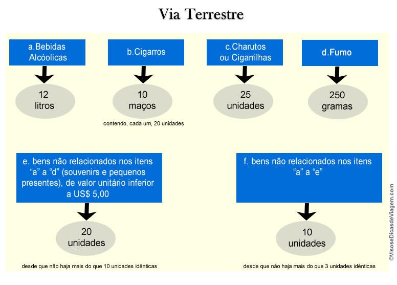 Limite_Quantitativo_eDBV_Terrestre